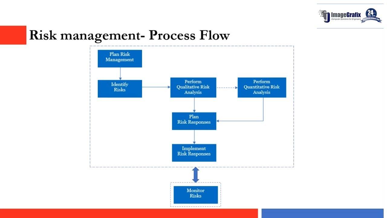 Risk Management Using Primavera